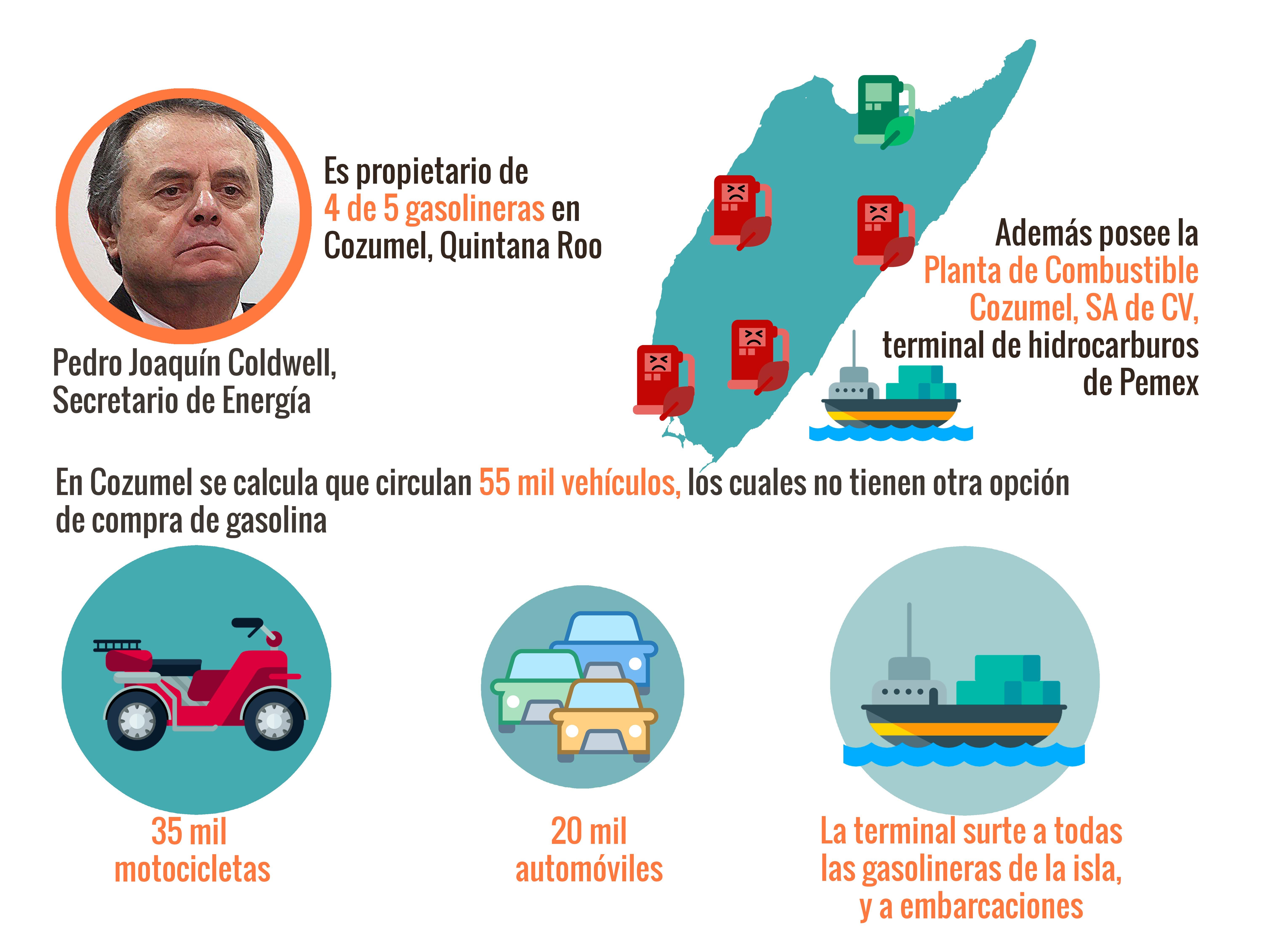 El monopolio gasolinero de Coldwell en Cozumel