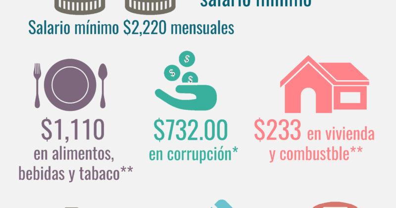 Familias con salario mínimo destinan 33% de sus ingresos a la corrupción