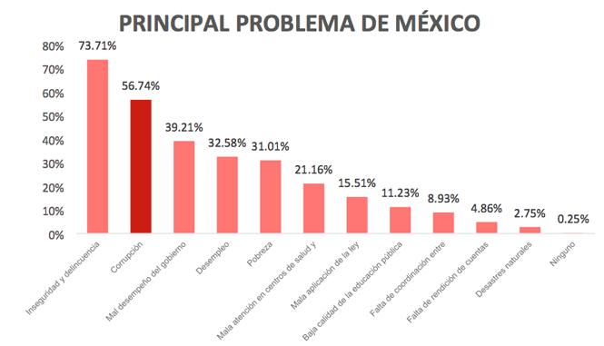 Gráfica: Principal problema de México