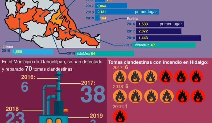 Aumentan tomas ilegales en Hidalgo en 3 años