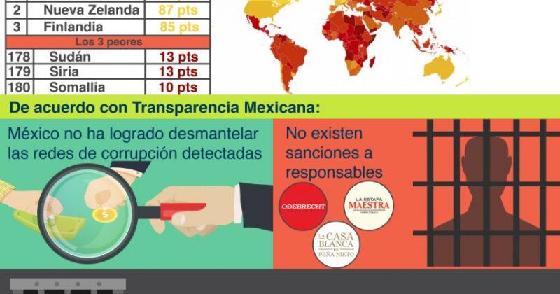 México cayó tres lugares más en el Índice de Percepción de la Corrupción 2018