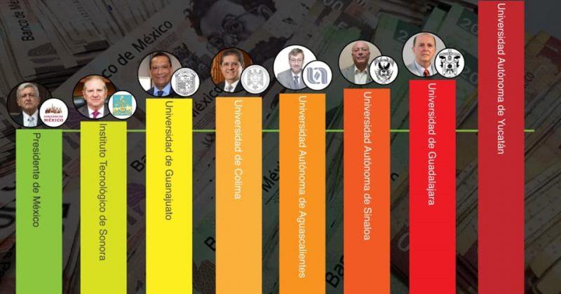 Siete rectores de universidades públicas ganan más que AMLO