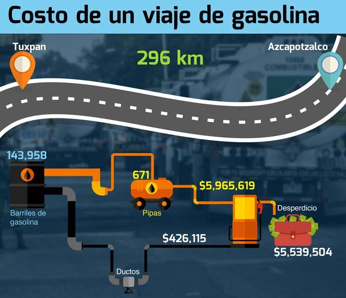 pipas costo viaje de gasolina