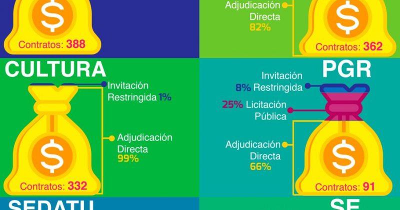 Contratos directos: Una costumbre muy mexicana