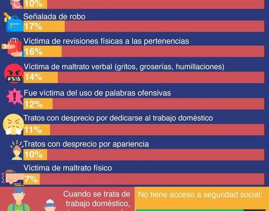 Desigualdad de las trabajadoras del hogar en México