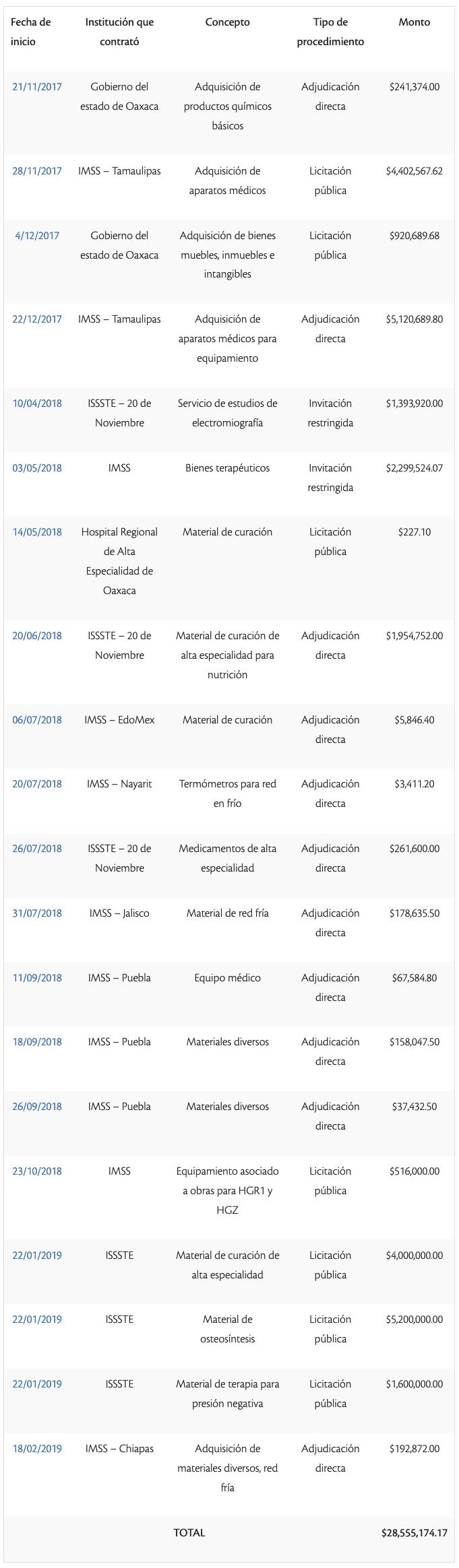 Contratos  de Interacción Biomédica registrados en Compranet después de haber sido declarada empresa fantasma