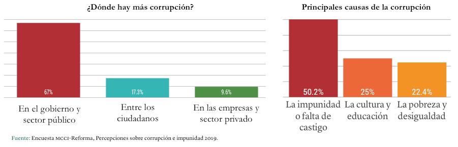 Gráfica: Dónde hay más corrupción y las principales causas de ésta