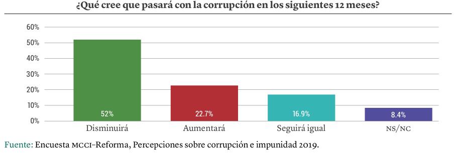 Gráfica: Expectativas sobre la corrupción en los siguientes 12 meses