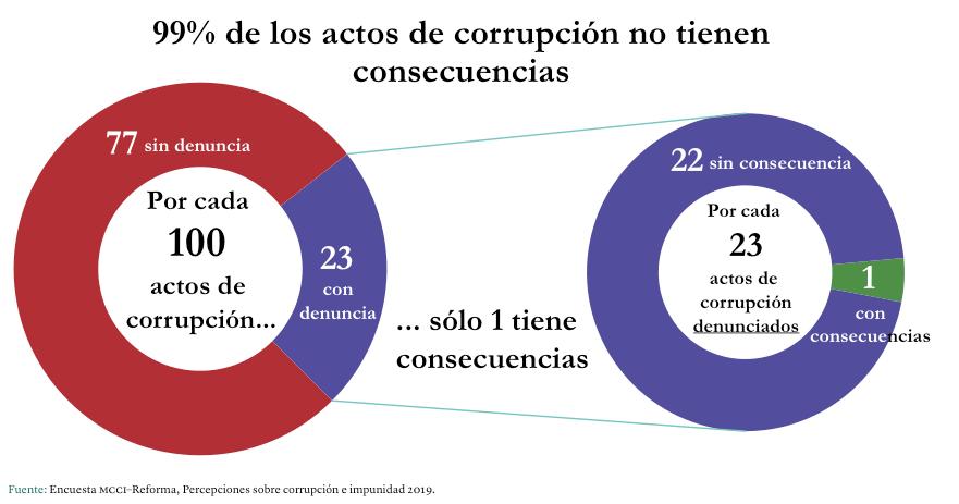 Gráfica: Impunidad por actos de corrupción