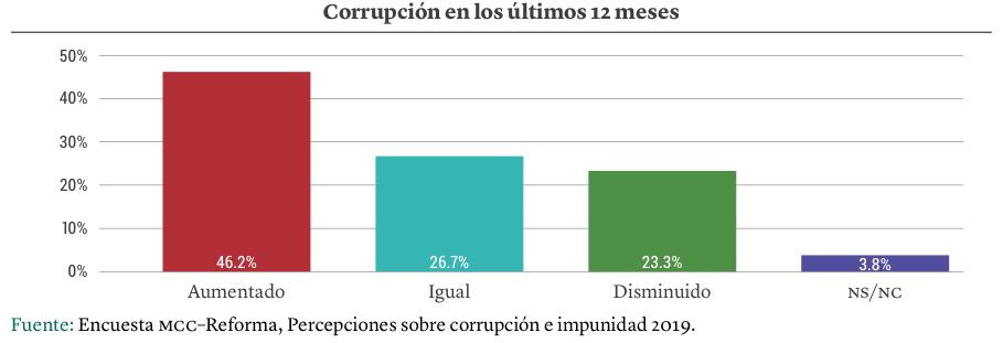 Gráfica: Percepción del aumento de la corrupción en los últimos 12 meses