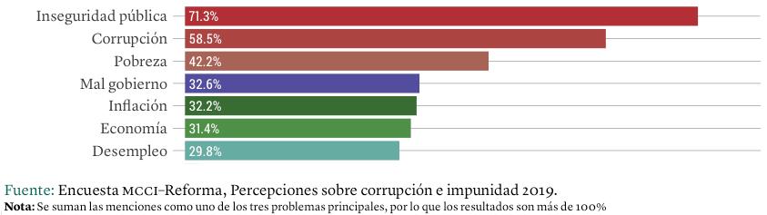 Gráfica: Principales problemas de México