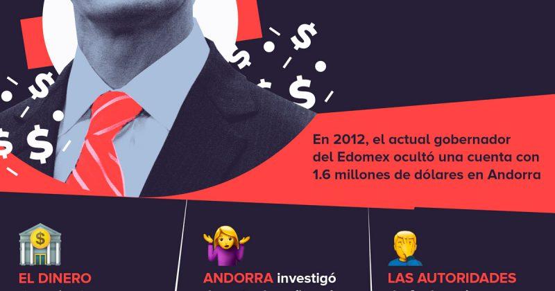 Alfredo del Mazo ocultó una cuenta con 32 millones de pesos en un paraíso fiscal