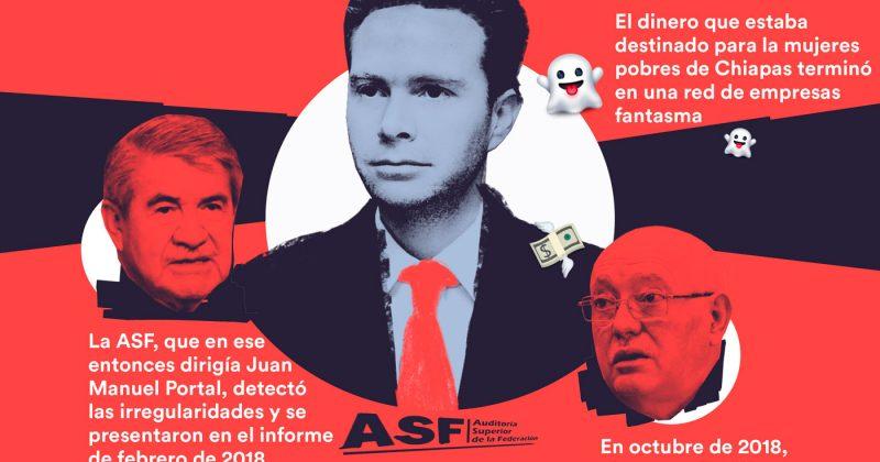 Auditoría perdonó a Manuel Velasco desvío de 685 mdp
