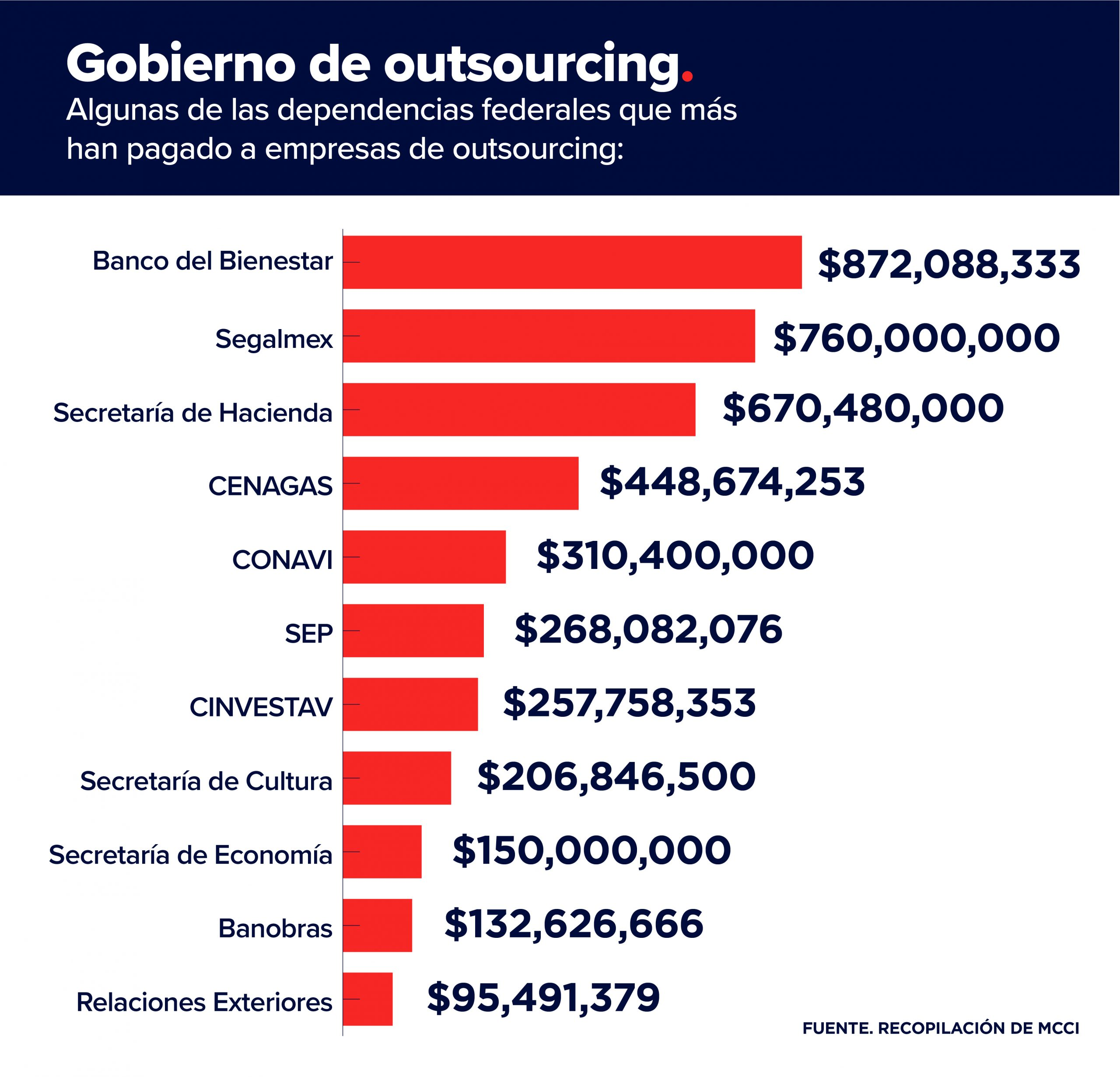 AMLO outsourcing