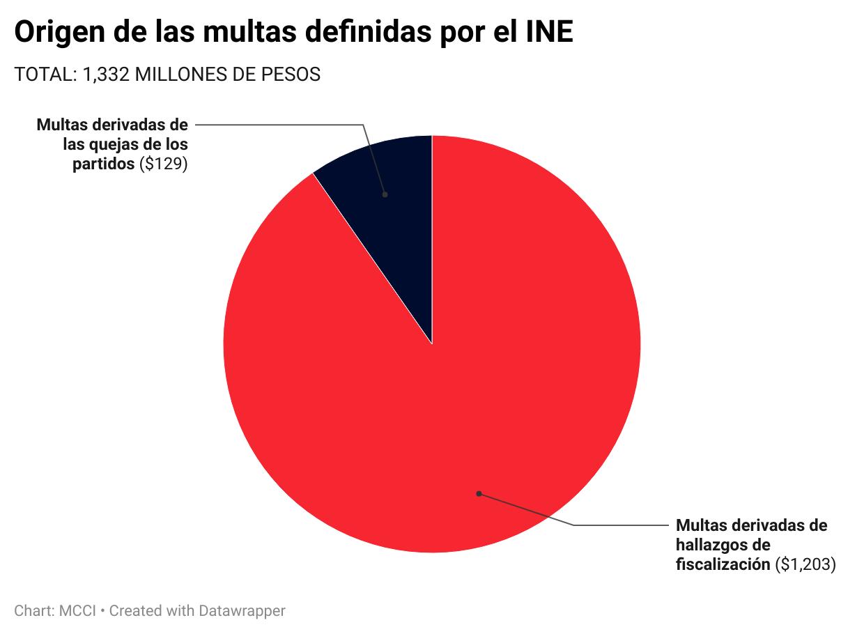 Fuente: elaboración propia con base en datos presentados en la sesión del 22 de julio de 2021 del Consejo General del INE.