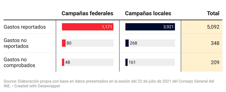 Gastos reportados por las campañas y hallazgos de fiscalización del INE