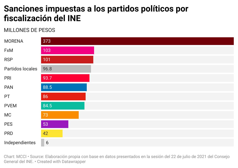 Sanciones impuestas a los partidos políticos por fiscalización del INE